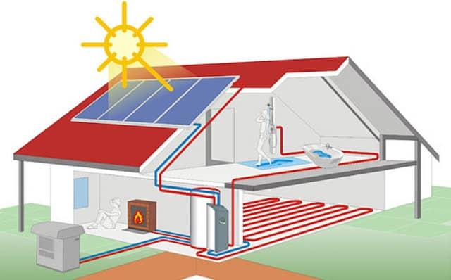 Warmtepomp met zonnecollectoren