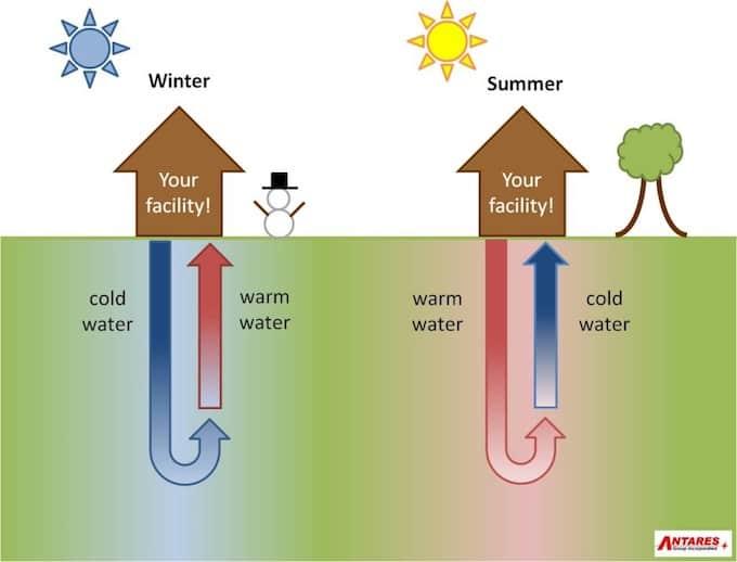 Werking Grond-Water Warmtepomp